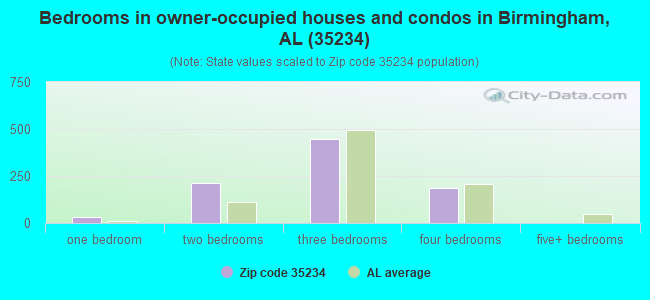 Bedrooms in owner-occupied houses and condos in Birmingham, AL (35234)