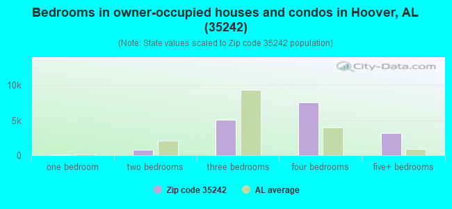 Bedrooms in owner-occupied houses and condos in Hoover, AL (35242)