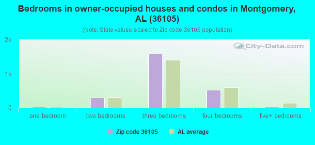 Bedrooms in owner-occupied houses and condos in Montgomery, AL (36105)