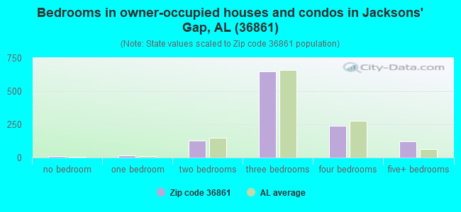 Bedrooms in owner-occupied houses and condos in Jacksons' Gap, AL (36861)