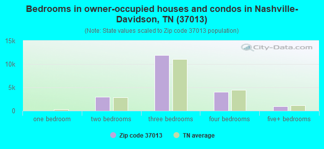 Bedrooms in owner-occupied houses and condos in Nashville-Davidson, TN (37013)