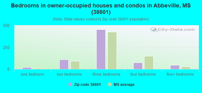 Bedrooms in owner-occupied houses and condos in Abbeville, MS (38601)