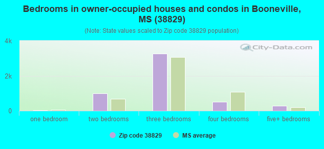 Bedrooms in owner-occupied houses and condos in Booneville, MS (38829)