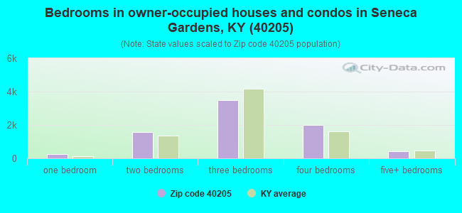 Bedrooms in owner-occupied houses and condos in Seneca Gardens, KY (40205)