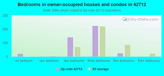 Bedrooms in owner-occupied houses and condos in 42712