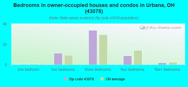 Bedrooms in owner-occupied houses and condos in Urbana, OH (43078)
