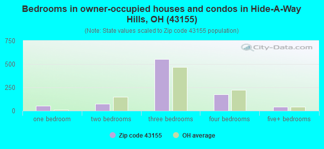 Bedrooms in owner-occupied houses and condos in Hide-A-Way Hills, OH (43155)