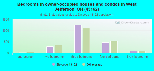 Bedrooms in owner-occupied houses and condos in West Jefferson, OH (43162)