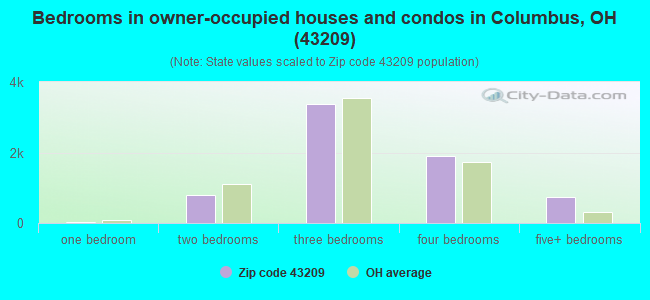 Bedrooms in owner-occupied houses and condos in Columbus, OH (43209)