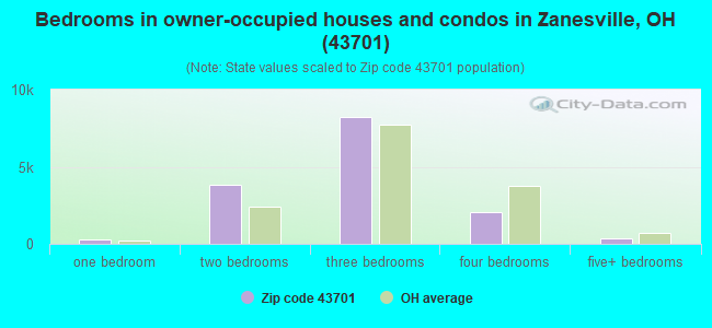 Bedrooms in owner-occupied houses and condos in Zanesville, OH (43701)