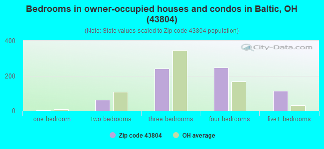 Bedrooms in owner-occupied houses and condos in Baltic, OH (43804)