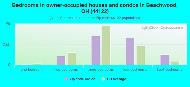 Bedrooms in owner-occupied houses and condos in Beachwood, OH (44122)