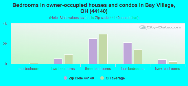 Bedrooms in owner-occupied houses and condos in Bay Village, OH (44140)