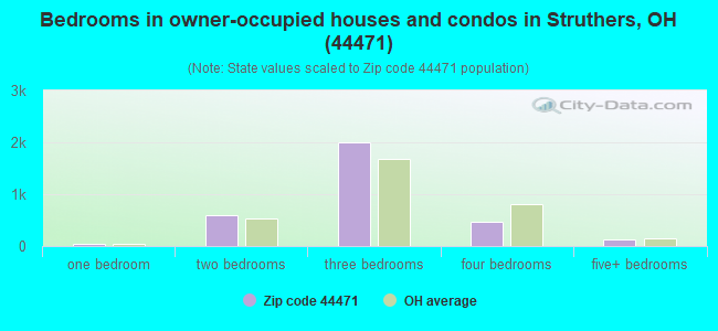 Bedrooms in owner-occupied houses and condos in Struthers, OH (44471)
