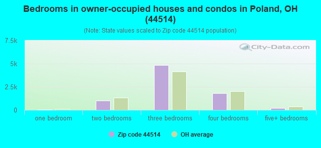 Bedrooms in owner-occupied houses and condos in Poland, OH (44514)
