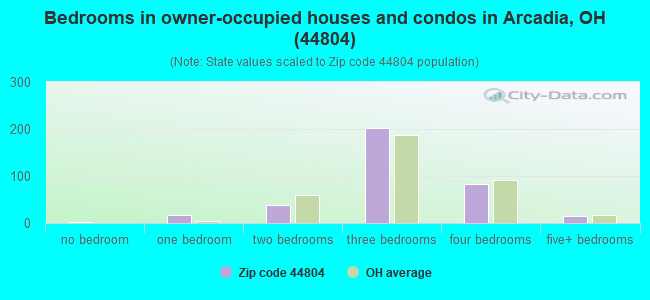 Bedrooms in owner-occupied houses and condos in Arcadia, OH (44804)