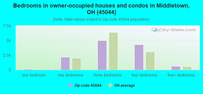 Bedrooms in owner-occupied houses and condos in Middletown, OH (45044)