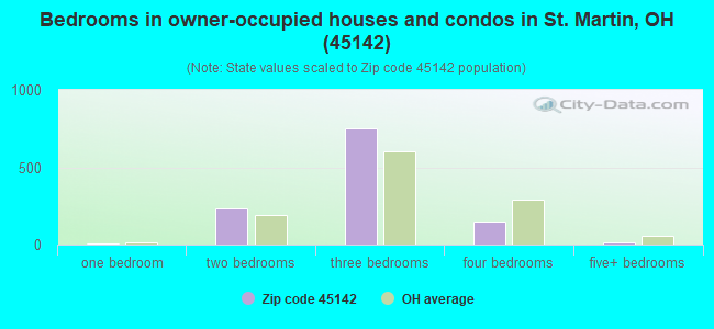 Bedrooms in owner-occupied houses and condos in St. Martin, OH (45142)