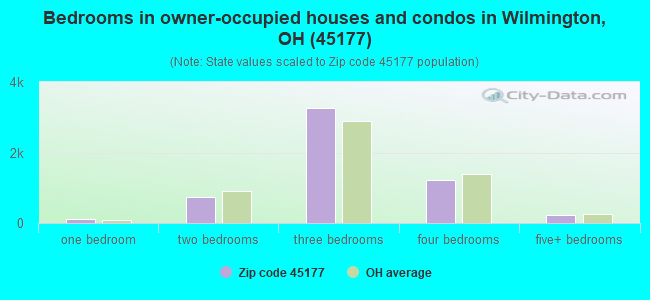 Bedrooms in owner-occupied houses and condos in Wilmington, OH (45177)