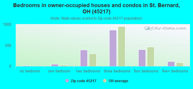 Bedrooms in owner-occupied houses and condos in St. Bernard, OH (45217)