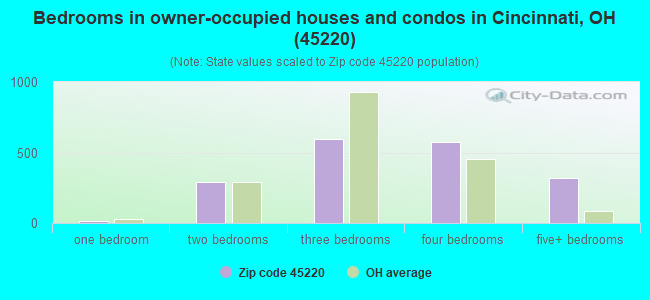 Bedrooms in owner-occupied houses and condos in Cincinnati, OH (45220)