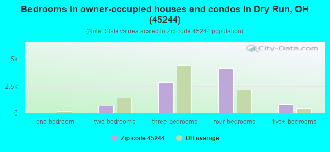 Bedrooms in owner-occupied houses and condos in Dry Run, OH (45244)