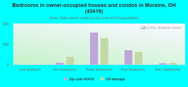 Bedrooms in owner-occupied houses and condos in Moraine, OH (45418)