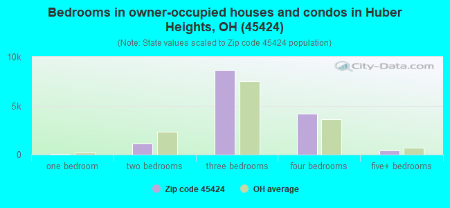 Bedrooms in owner-occupied houses and condos in Huber Heights, OH (45424)