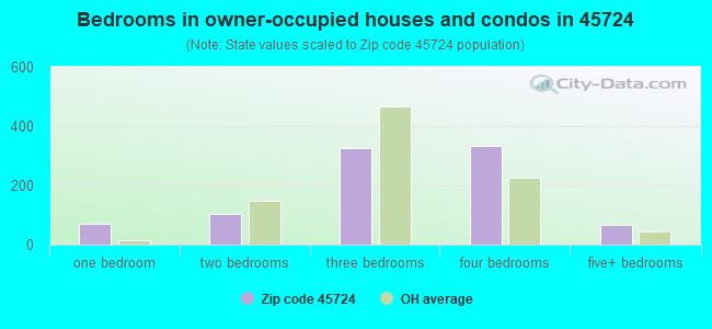 Bedrooms in owner-occupied houses and condos in 45724