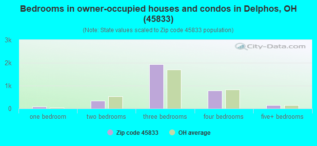 Bedrooms in owner-occupied houses and condos in Delphos, OH (45833)