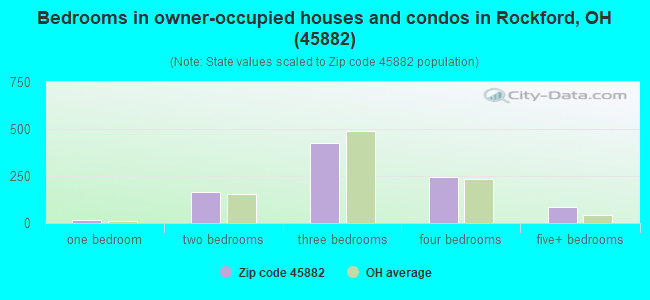 Bedrooms in owner-occupied houses and condos in Rockford, OH (45882)