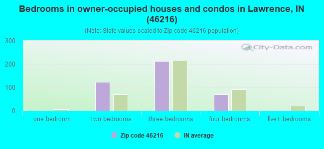 Bedrooms in owner-occupied houses and condos in Lawrence, IN (46216)