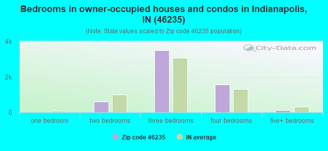 Bedrooms in owner-occupied houses and condos in Indianapolis, IN (46235)