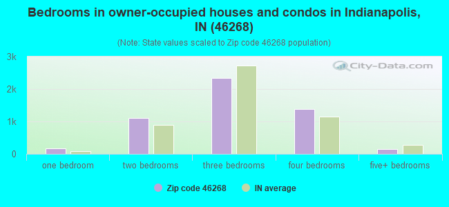 Bedrooms in owner-occupied houses and condos in Indianapolis, IN (46268)