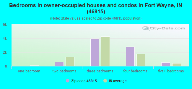 Bedrooms in owner-occupied houses and condos in Fort Wayne, IN (46815)