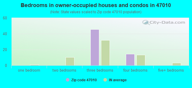 Bedrooms in owner-occupied houses and condos in 47010