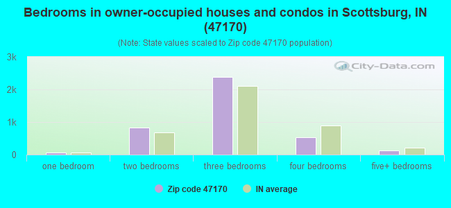 Bedrooms in owner-occupied houses and condos in Scottsburg, IN (47170)