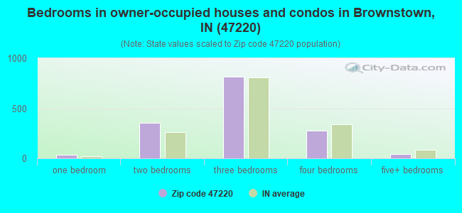Bedrooms in owner-occupied houses and condos in Brownstown, IN (47220)