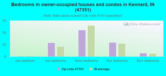 Bedrooms in owner-occupied houses and condos in Kennard, IN (47351)