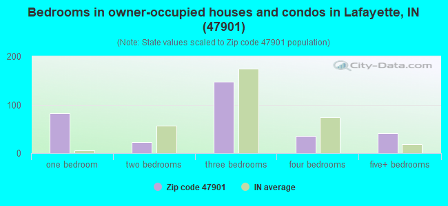 Bedrooms in owner-occupied houses and condos in Lafayette, IN (47901)