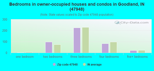 Bedrooms in owner-occupied houses and condos in Goodland, IN (47948)