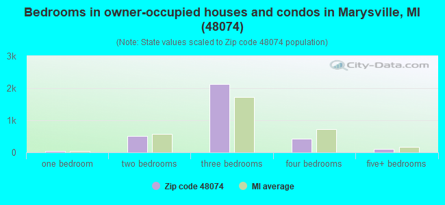 Bedrooms in owner-occupied houses and condos in Marysville, MI (48074)