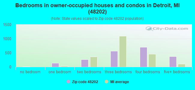 Bedrooms in owner-occupied houses and condos in Detroit, MI (48202)