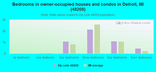 Bedrooms in owner-occupied houses and condos in Detroit, MI (48209)