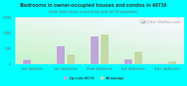 Bedrooms in owner-occupied houses and condos in 48739