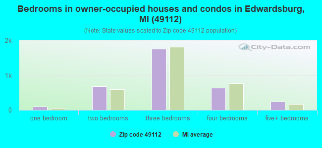 Bedrooms in owner-occupied houses and condos in Edwardsburg, MI (49112)