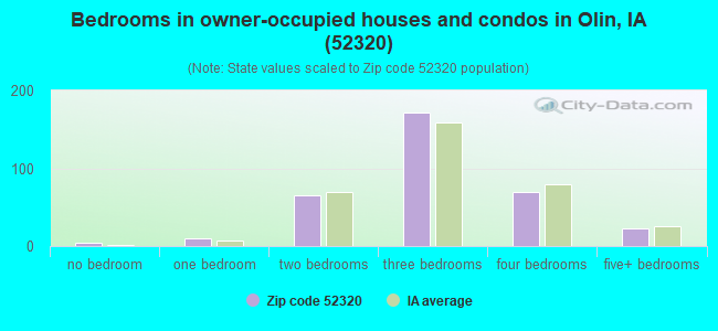 Bedrooms in owner-occupied houses and condos in Olin, IA (52320)