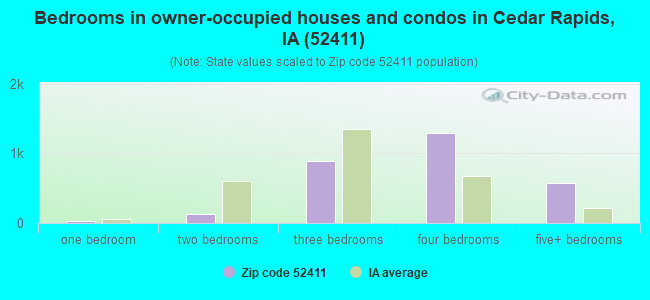 Bedrooms in owner-occupied houses and condos in Cedar Rapids, IA (52411)