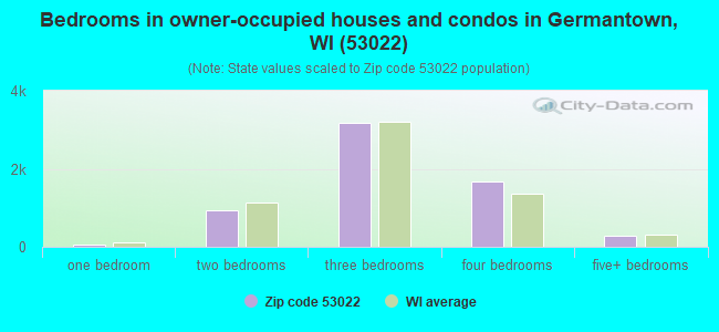 Bedrooms in owner-occupied houses and condos in Germantown, WI (53022)