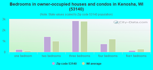Bedrooms in owner-occupied houses and condos in Kenosha, WI (53140)